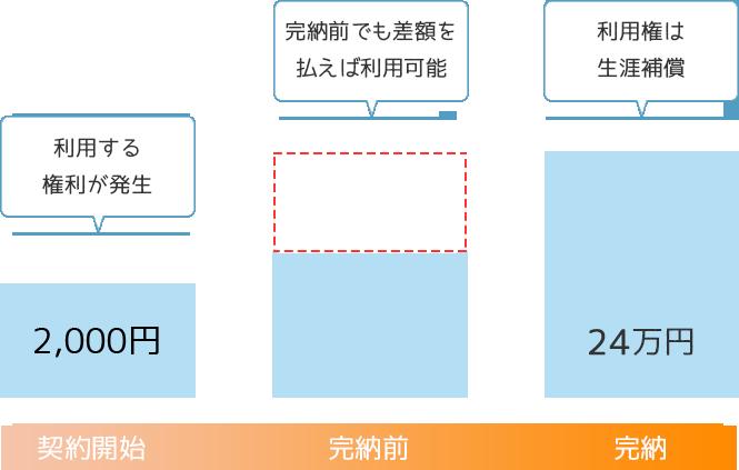 メリット図3